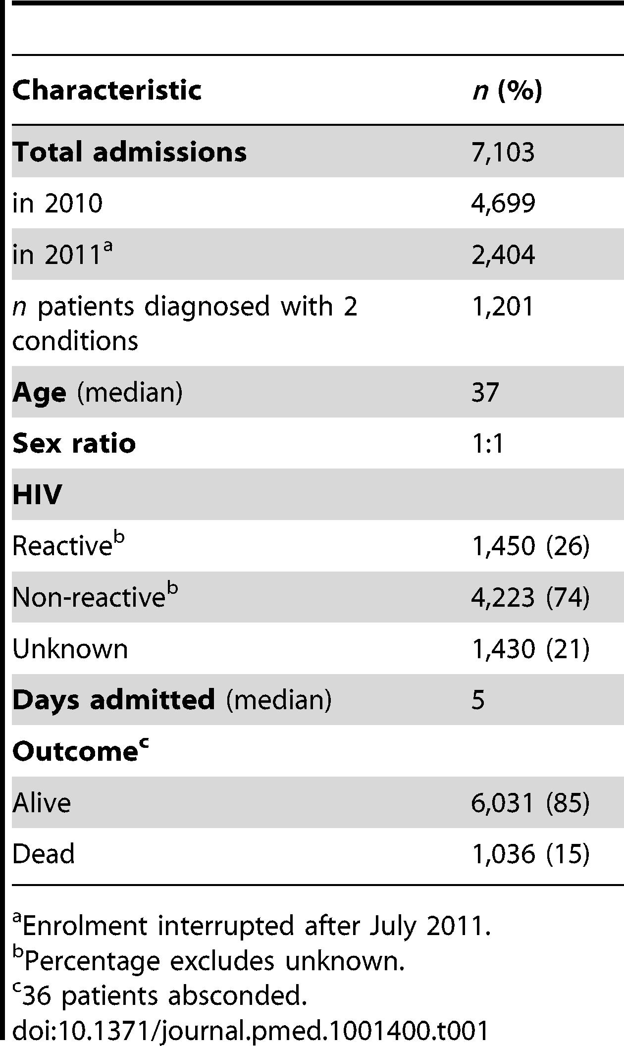 Summary statistics.