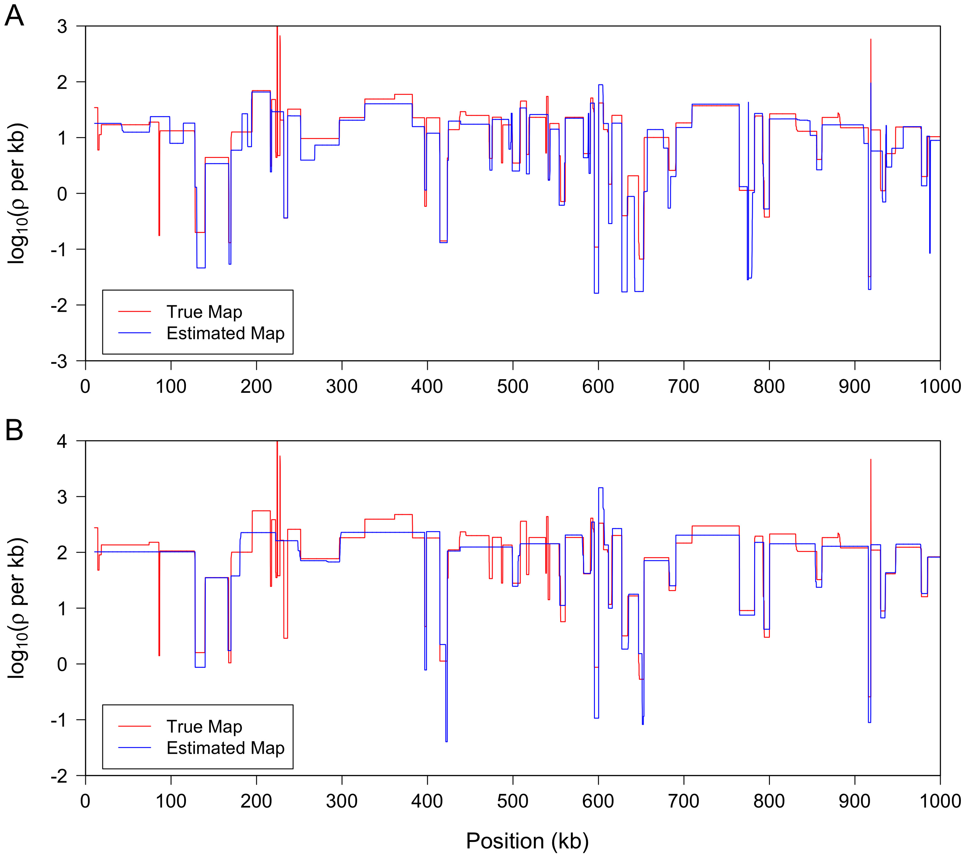 LDhelmet results on simulations with realistic variable recombination rates.