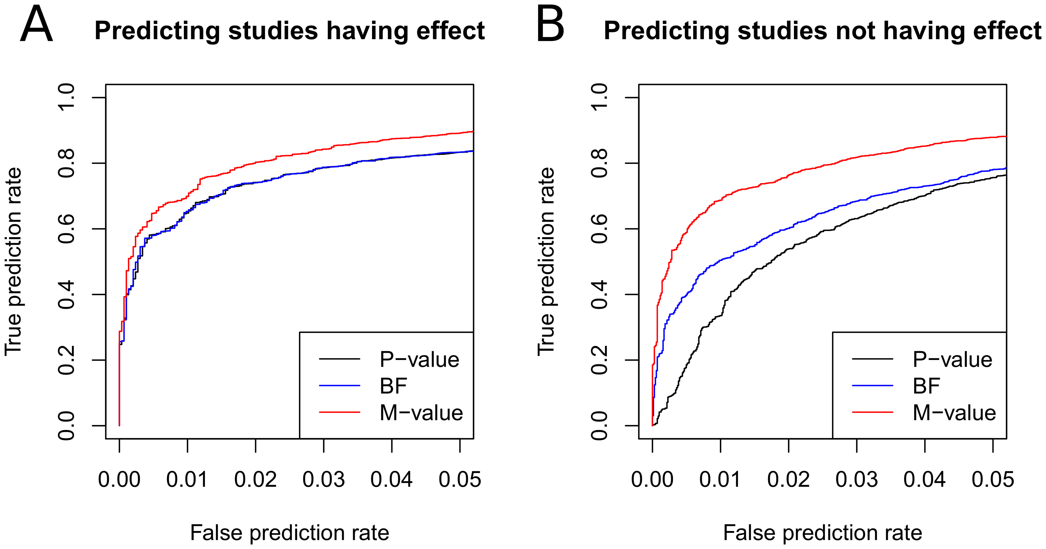 Comparison of prediction accuracies of p-value, m-value, and BF.