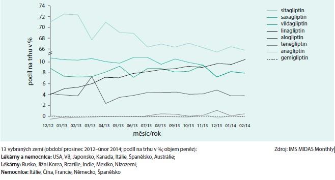 Graf. Podíl sitagliptinu na léčbě s příchodem novějších gliptinů dlouhodobě klesá