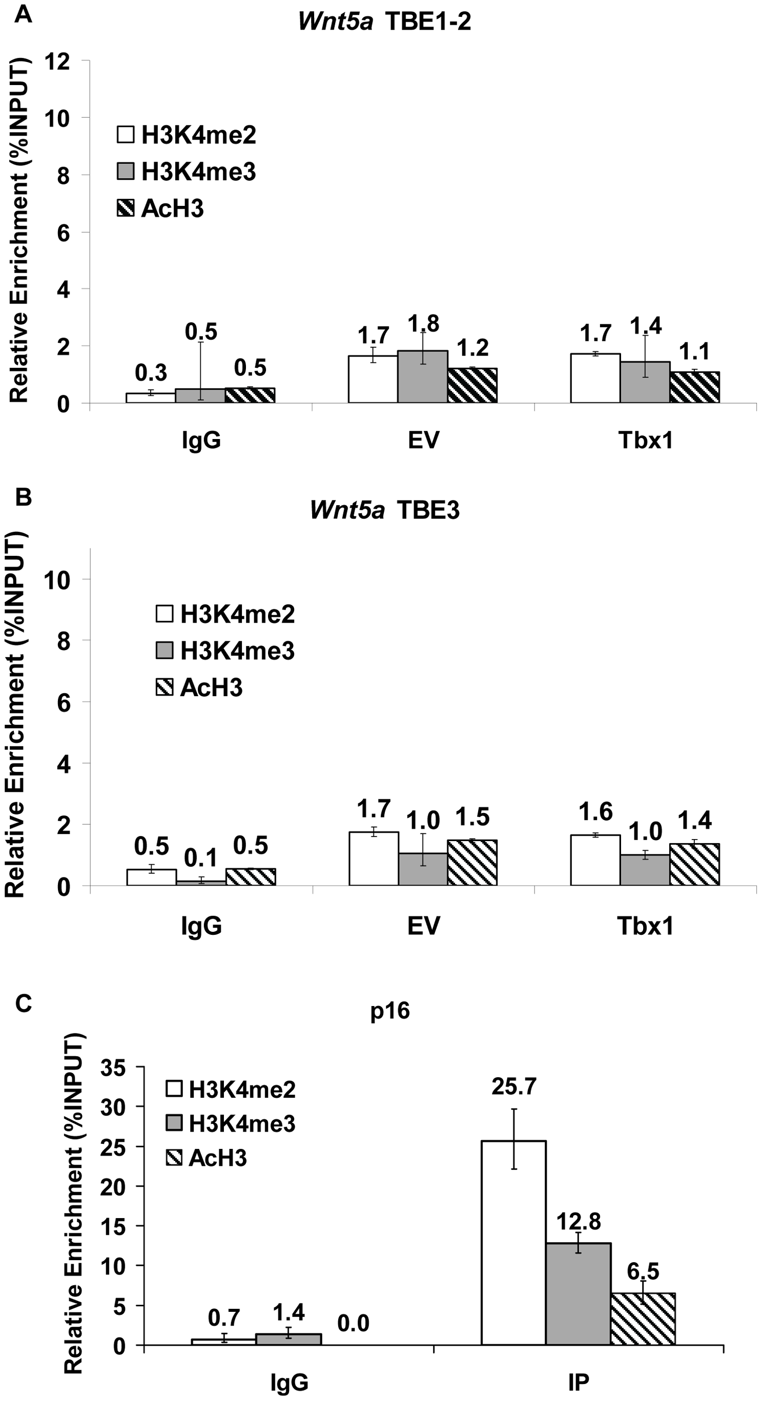 Effects of Tbx1 on H3K4 di- and tri-methylation and H3 acethylation status of the TBE regions of <i>Wnt5a</i>.