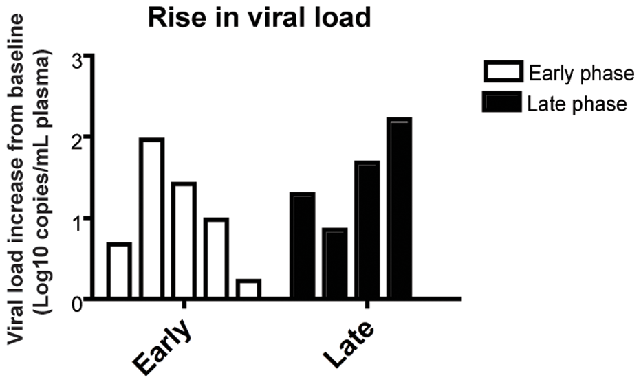 CD8+ lymphocyte depletion results in a 0.7–2.2 log<sub>10</sub> rise in viral load.