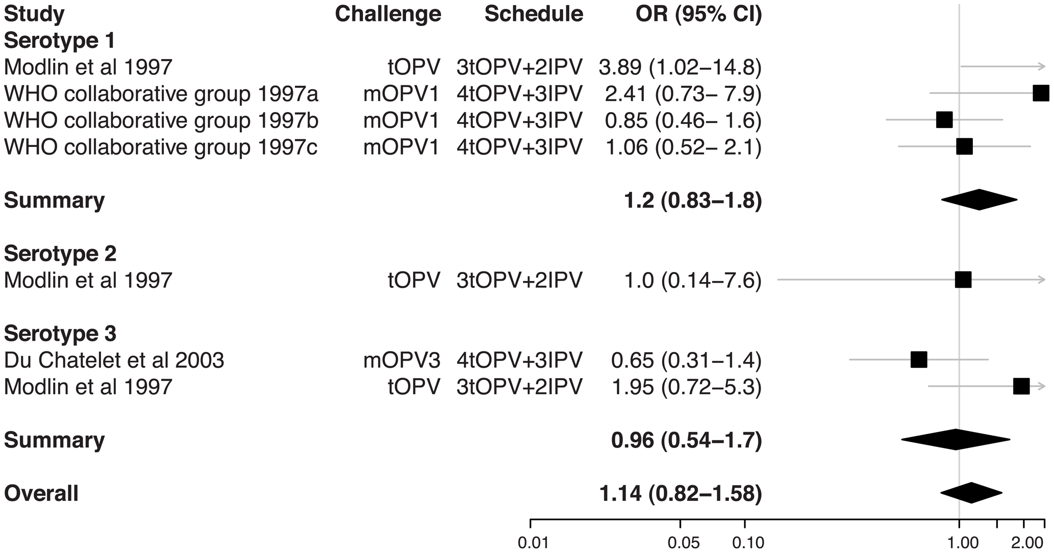 Relative odds of shedding vaccine poliovirus after challenge among individuals vaccinated with IPV in addition to OPV compared with individuals vaccinated with OPV only.