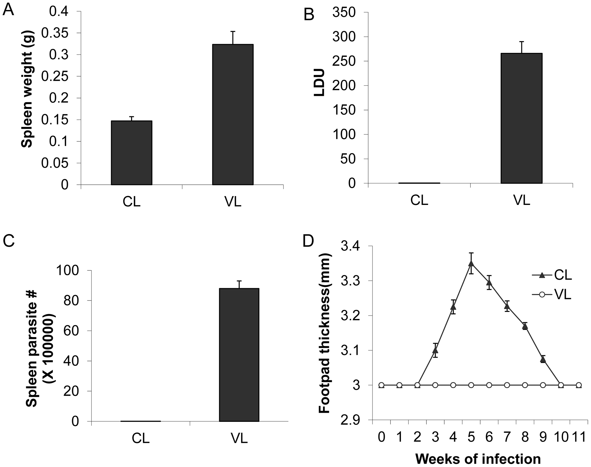 The <i>L. donovani</i> CL-SL (CL) and VL-SL (VL) strains cause different pathology in BALB/c mice.