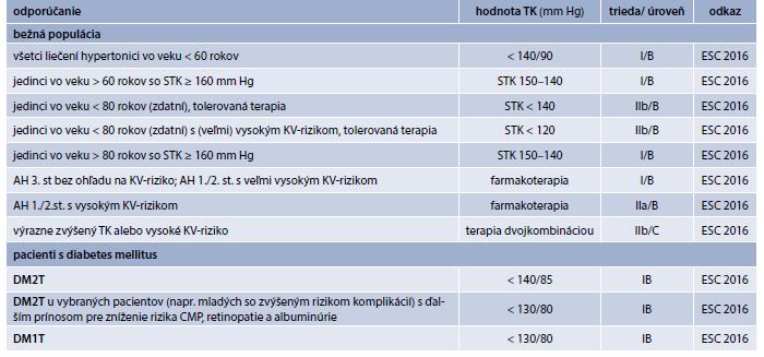 Cieľové hodnoty TK pre manažment AH pre bežnú aj diabetickú populáciu