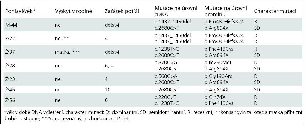 Základní údaje o pacientech a výsledky molekulárně genetického vyšetření.