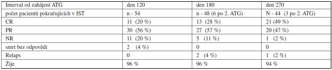 Odpověď na imunosupresivní léčbu podle hematologických kritérií.