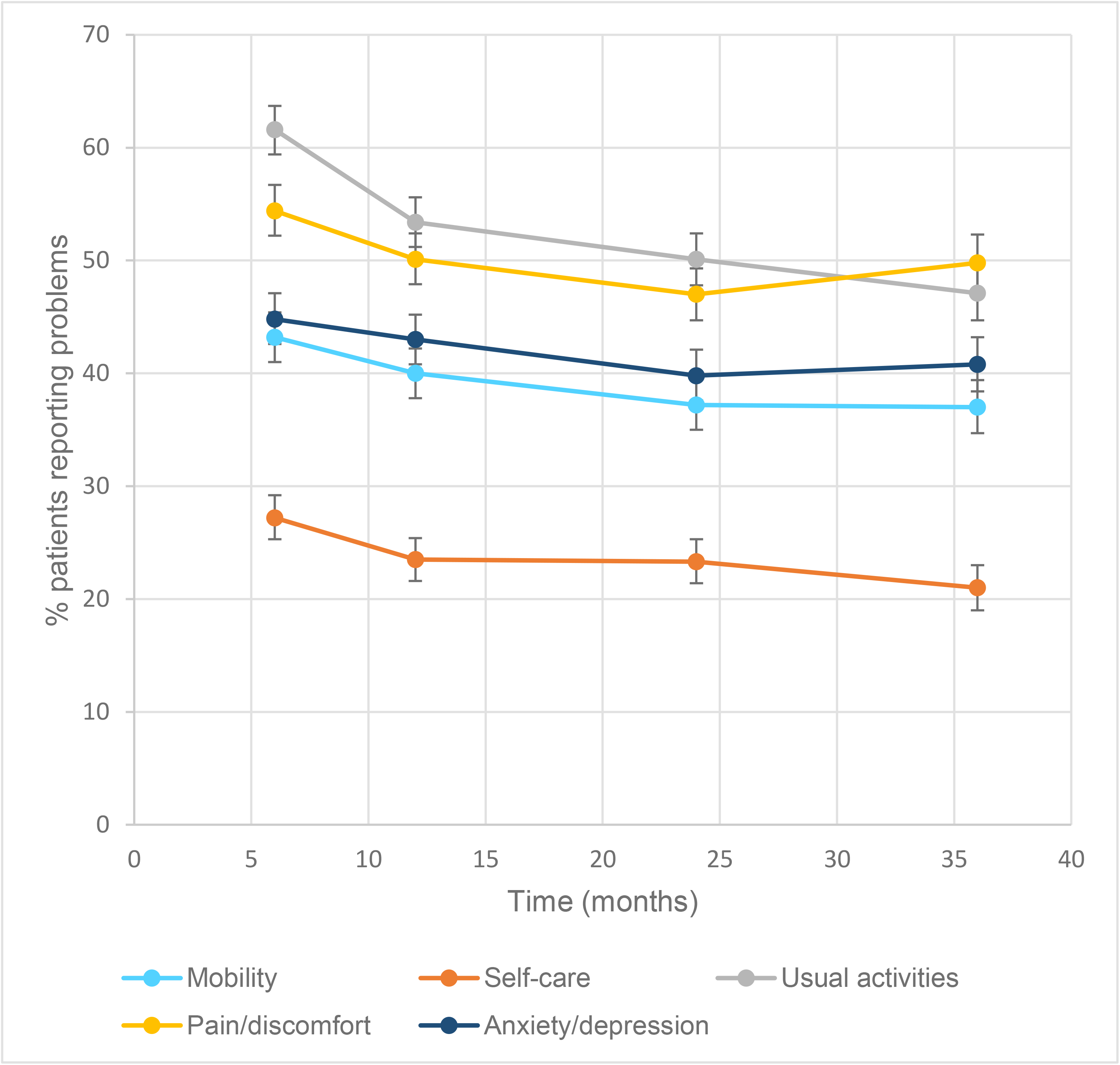 Percentage (95% confidence intervals [CI]) of patients reporting problems on each 3-level EuroQol 5 dimensions questionnaire (EQ-5D-3L) item at each time point postinjury.