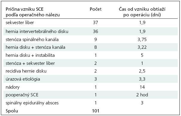 Dynamika rozvoja SCE v závislosti od etiológie SCE.