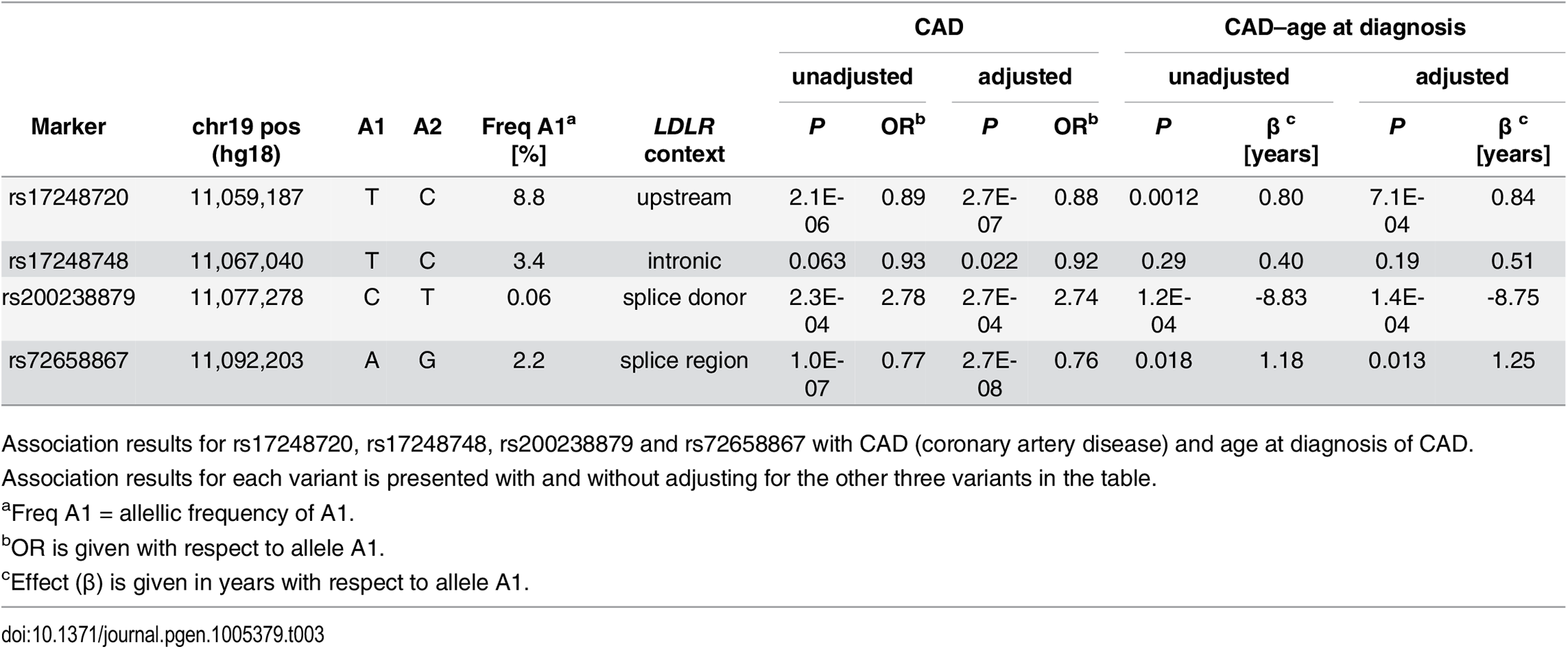 Association of <i>LDLR</i> sequence variants with CAD and age at diagnosis of CAD in Iceland.