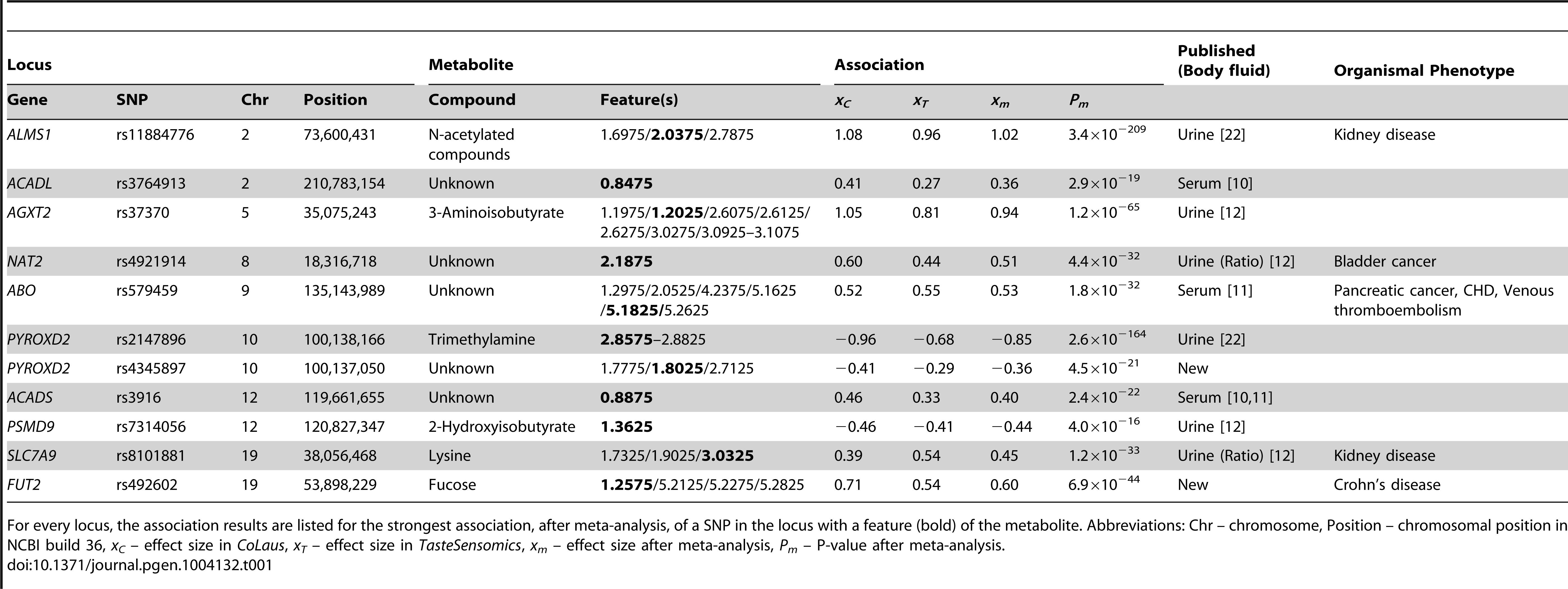 Locus-metabolite associations.