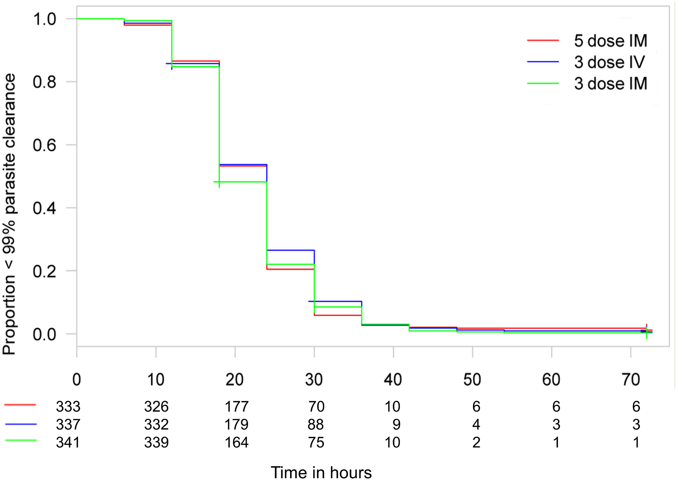 Kaplan–Meier plot for time to 99% parasite clearance in the per-protocol population.