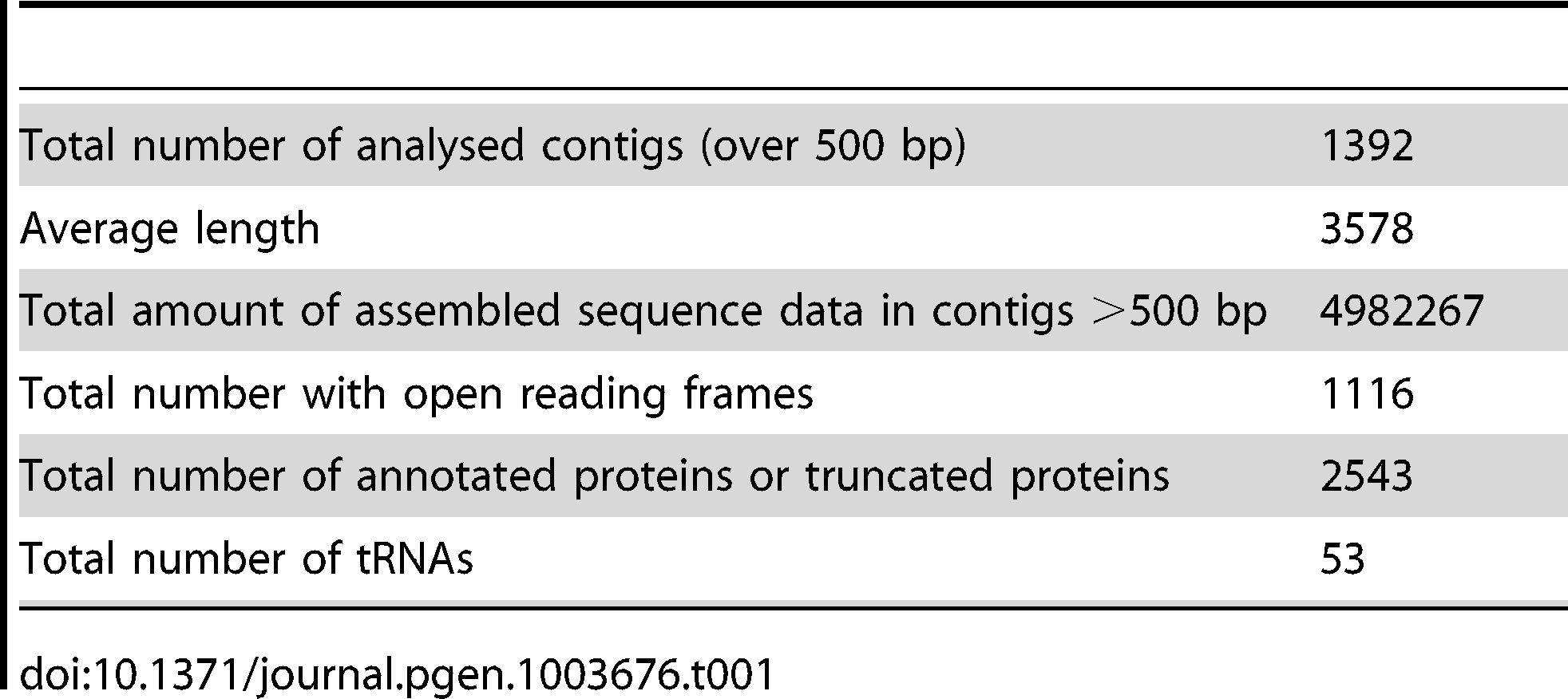 Summary of sequence data.
