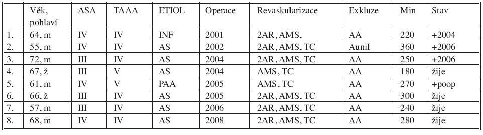 Sestava nemocných s TAAA IV, V léčených hybridním výkonem Tab. 1. Group of patients with TAAA IV, V treated using the hybrid procedure