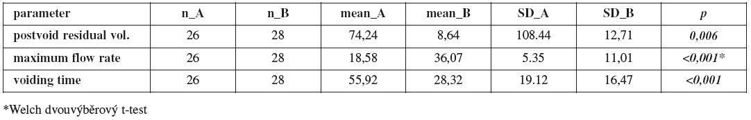 Porovnání průměrů urodynamických parametrů pacientů skupiny A a B pomocí t-testu