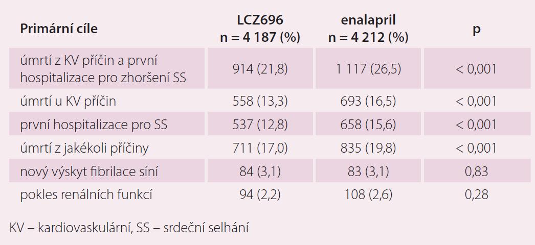 Primární a sekundární cíle ve studii PARADIGM-HF.