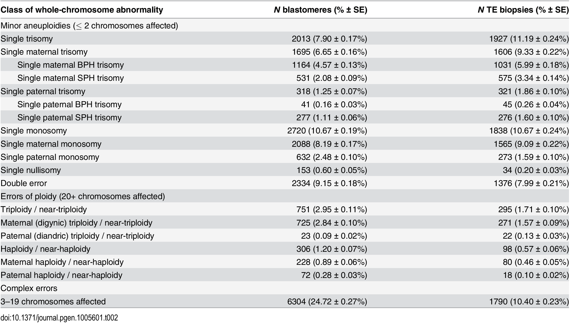 Rates of various forms of whole-chromosome abnormalities observed in day-3 blastomere biopsies and day-5 TE biopsies.