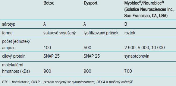 Komerčně dostupné typy BTX. Ve skeletální svalovině 1 jednotky Botoxu-3 jednotek Dysportu [34,35].