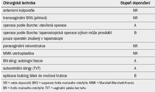 Doporučení pro operační léčbu stresové močové inkontinence u žen.