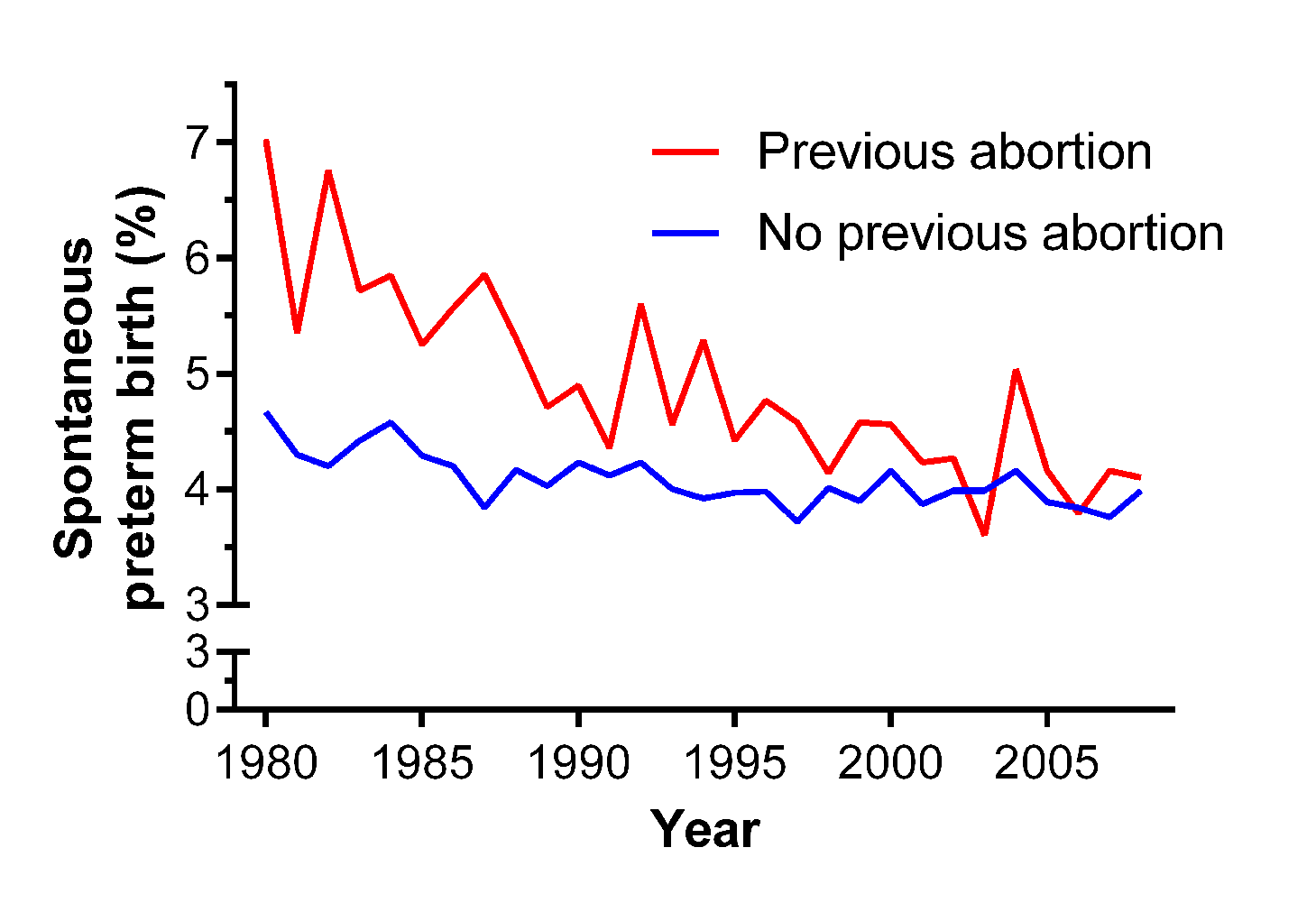 Crude rates of spontaneous preterm birth for nulliparous women with (<i>n</i> = 63,428) and without (<i>n</i> = 669,291) a past history of abortion in Scotland, 1980–2008.