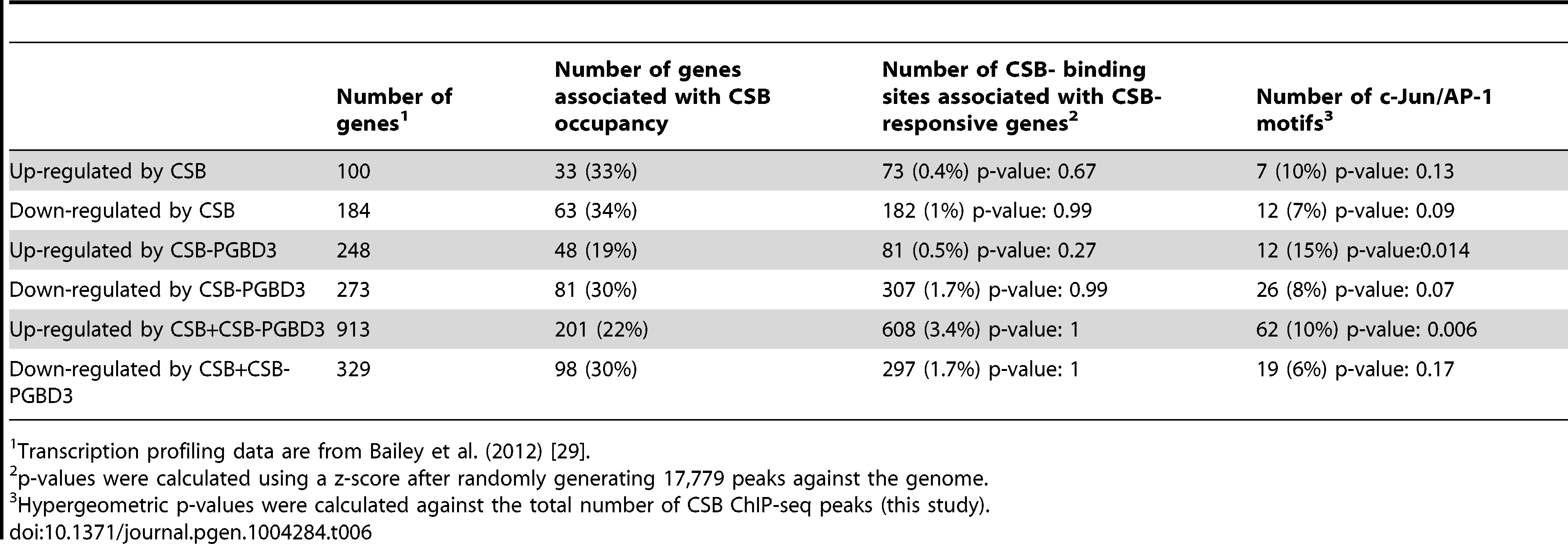 Correlation of CSB ChIP-seq data with CSB and CSB-PGBD3 transcription profiling data of Bailey et al. (2012).