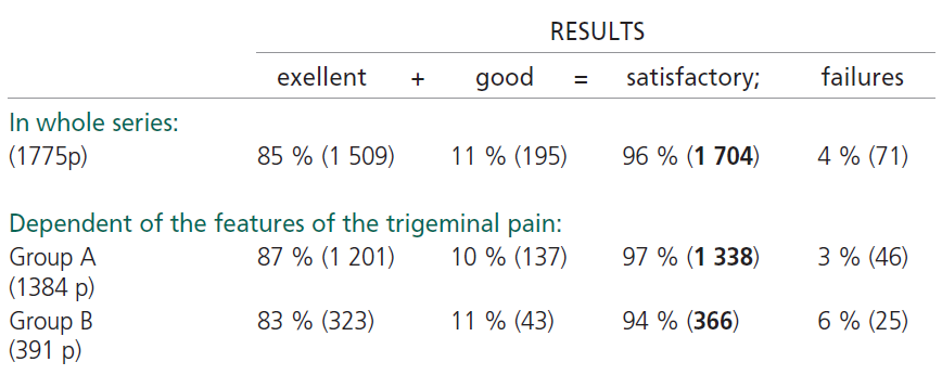Initiall results of pain relief after pRFR.