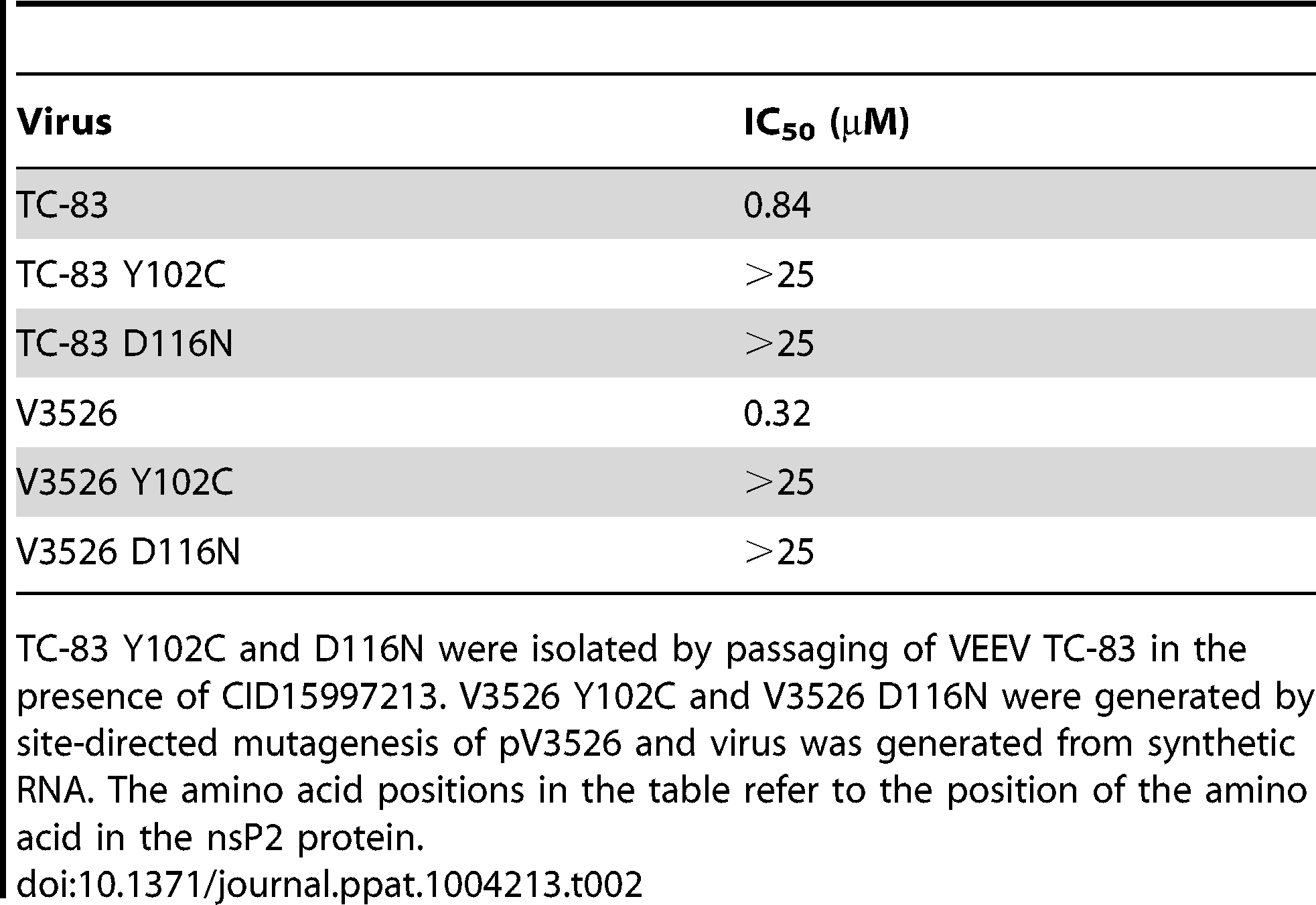 Antiviral activity of CID15997213 with VEEV and VEEV mutants.