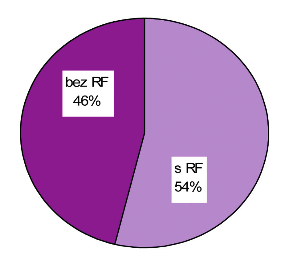 Prítomnosť rizikových faktorov u pacientov s NP.