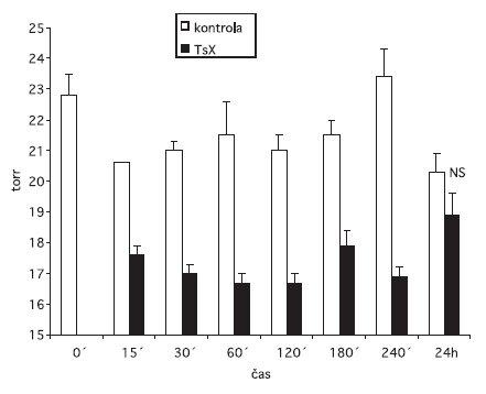 Účinok dvojkombinácie 2% Trusoptu s 0,005% Xalatanom (TsX) na fyziologické hladiny VOT králikov kmeňa Novozélandský biely n = 5; ± = stredná chyba priemeru.  = kontrolné oko;  = oko ovplyvnené zmesou dvojkombinácie Trusoptu so Xalatanom. Rozdiely medzi okom kontrolným a okom v pokuse okrem 24. hodiny sú signifikantné.