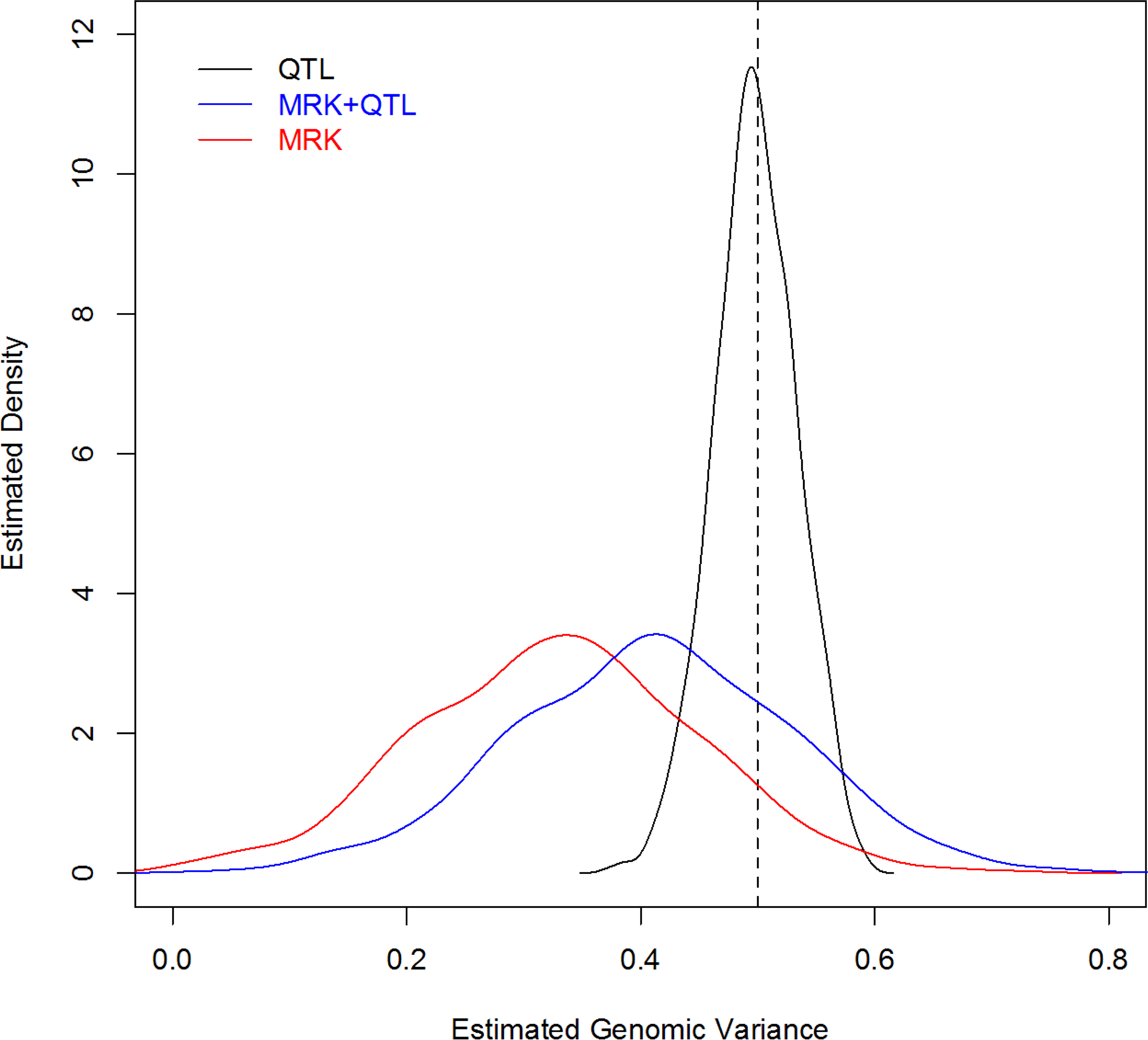 Density plot of estimated genomic heritability (1,000 MC replicates) by analysis scenario (Simulation 2).