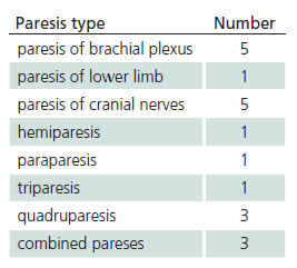 Forms of paretic affection.