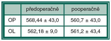 Hodnoty pachymetrie (μm)