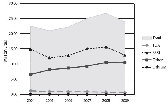 Fig. 1. Costs of antidepressants in six years (2004–2009)