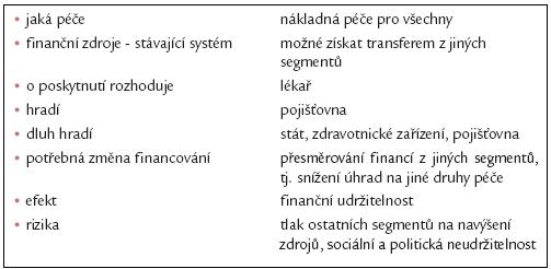 Všem dle jejich potřeb – jiný způsob alokace financí v rámci systému veřejného zdravotního pojištění.