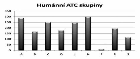 Počet prodávaných položek HLP ve vybraných ATC skupinách v letech 2001–2008