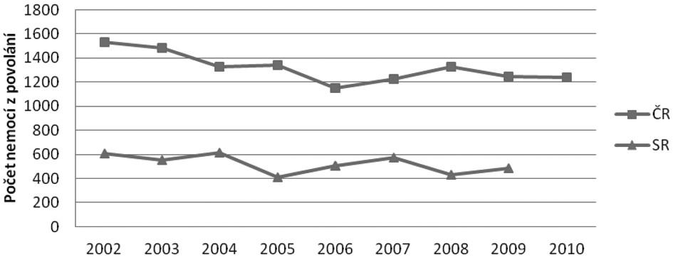 Vývoj počtu hlášených nemocí z povolání