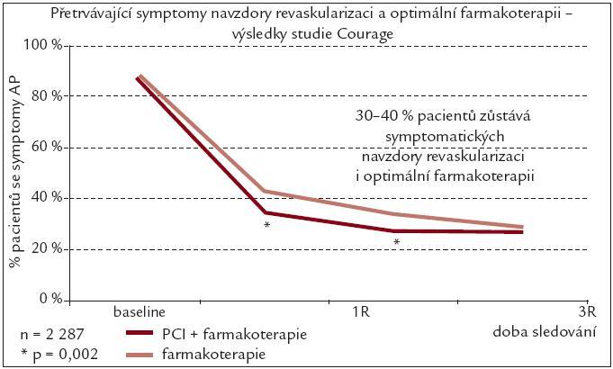 Srovnání symptomatologie anginy pectoris u pacientů léčených farmakoterapií v porovnání s pacienty léčených farmakoterapií a PCI [8].
