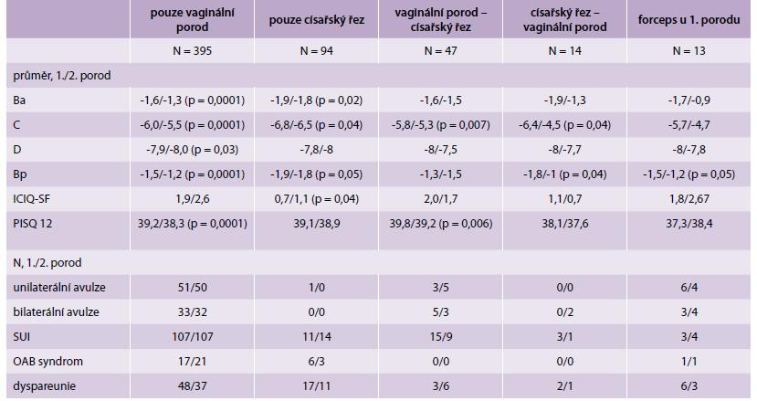 Výsledky klinického vyšetření a dotazníků