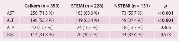 Prevalence abnormalit jaterních testů v závislosti na typu infarktu myokardu.