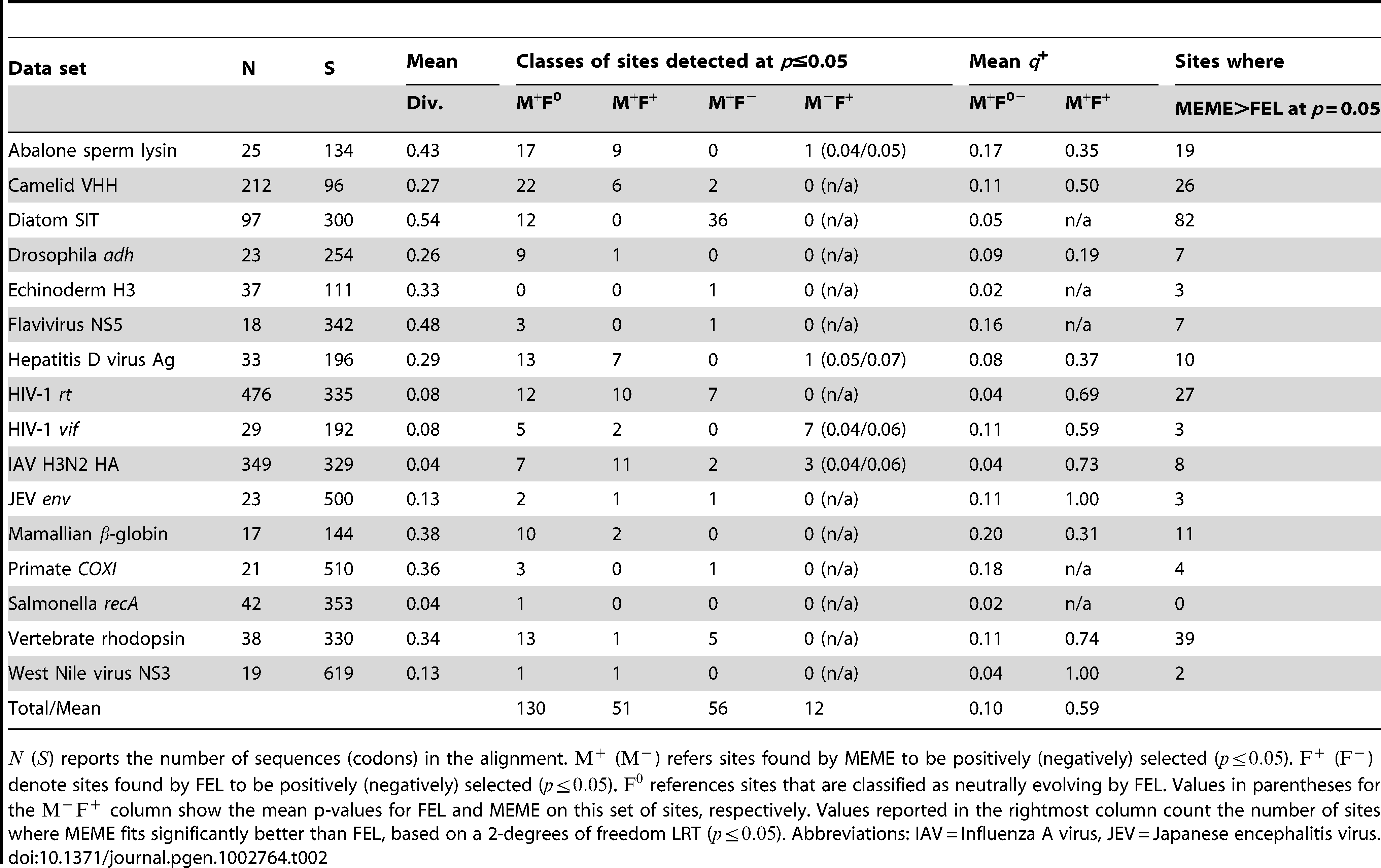 Comparative performance of MEME and FEL on 16 empirical alignments (see <em class=&quot;ref&quot;>Results</em> and <em class=&quot;ref&quot;>Text S1</em> for an extended discussion of each individual case).