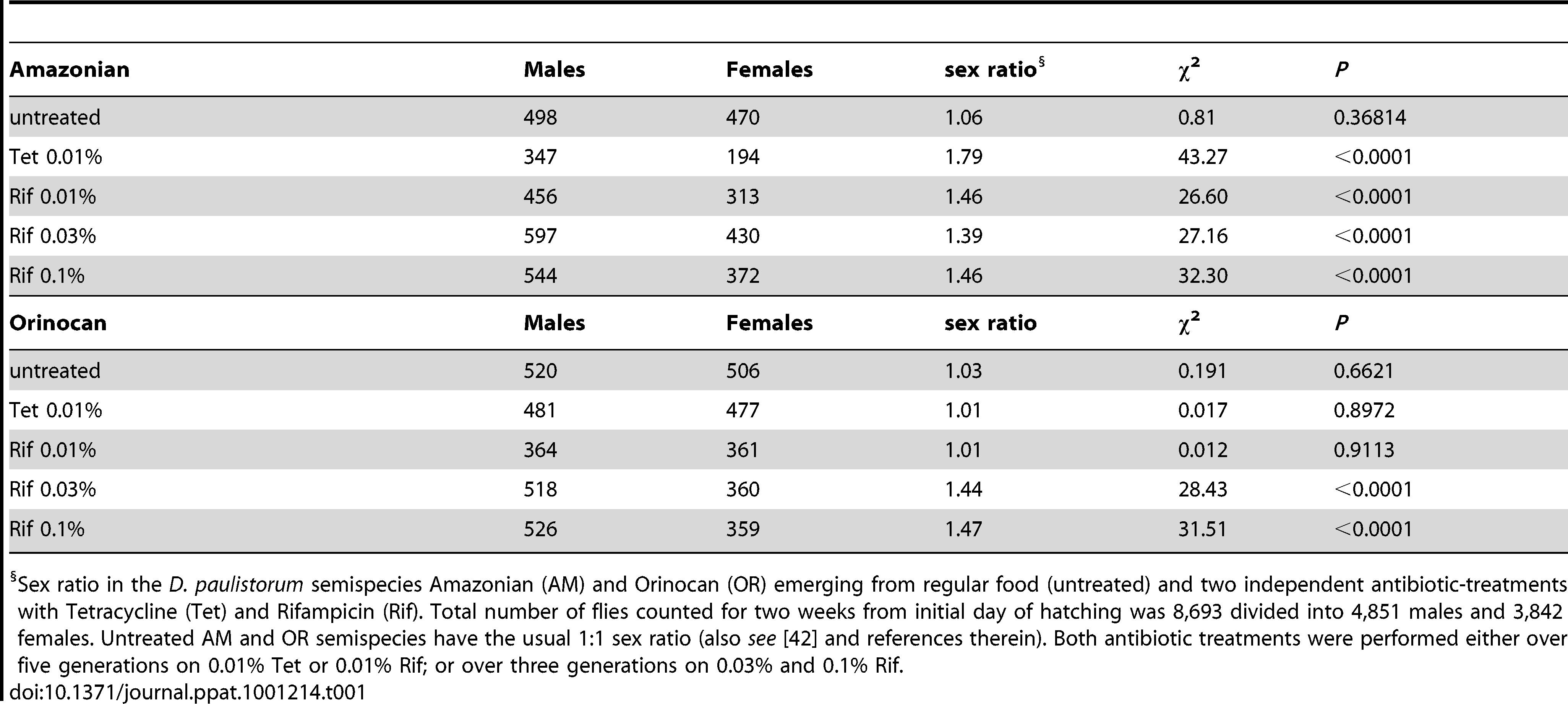 Effect of Mild Antibiotic Treatments on <i>D. paulistorum</i> Sex Ratios.