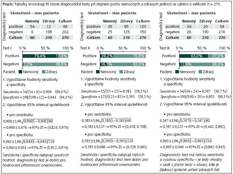 Příklad 3. Senzitivita a specificita: příklad srovnání výsledků různých diagnostických testů.
