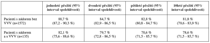 Přežití pacientů po diagnóze nádorového onemocnění, ČR 1994-2005