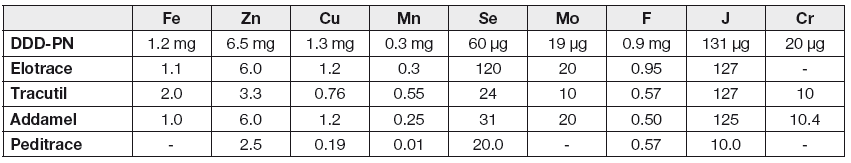 Trace elements present in commercially produced preparations (in one ampoule) and recommended daily doses for pareneteral nutrition (SSD-PN) according to Shenbkin [4]