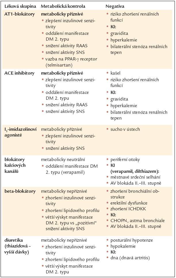 Vliv hlavních skupin antihypertenziv na metabolickou kontrolu a na ovlivnění inzulinové rezistence versus případné nežádoucí vlastnosti a kontraindikace.