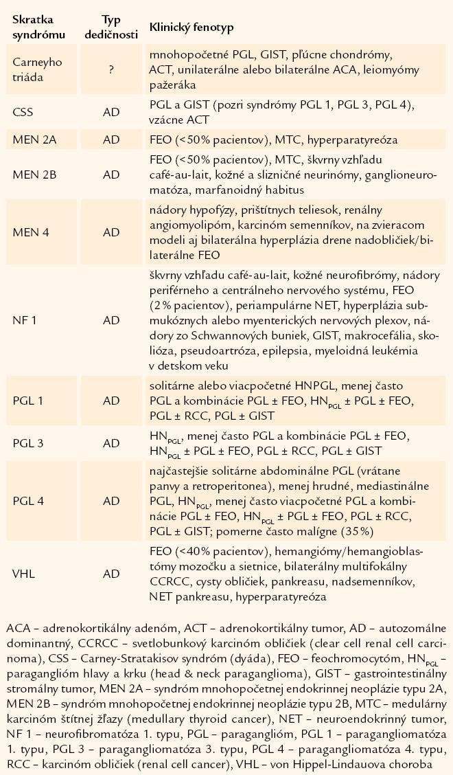 Syndrómy s výskytom nádorov drene nadobličiek.