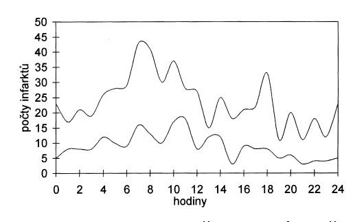 Denní variace počtu infarktů zvlášť pro muže (horní křivka) a pro ženy (dolní křivka), vyhlazeno.