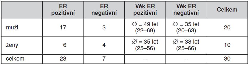 Věkové rozložení pacientů s ER a bez ER na EKG