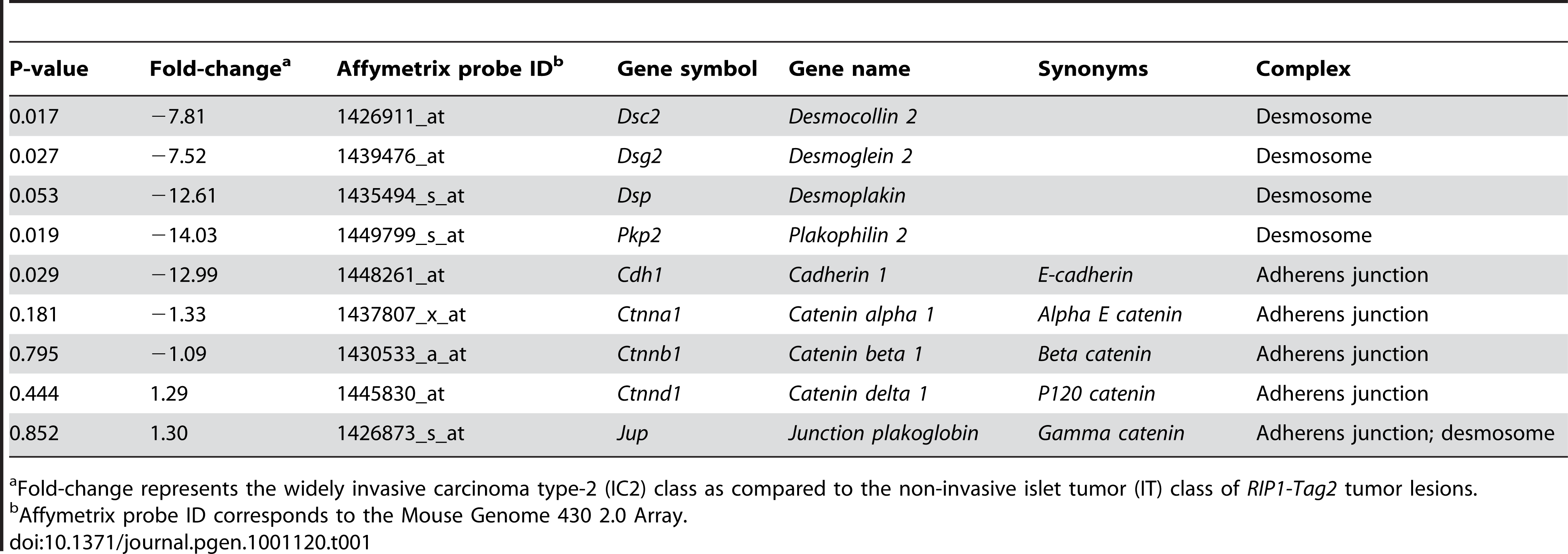 Summary of Microarray Results for Components of Desmosomes and Adherens Junctions.