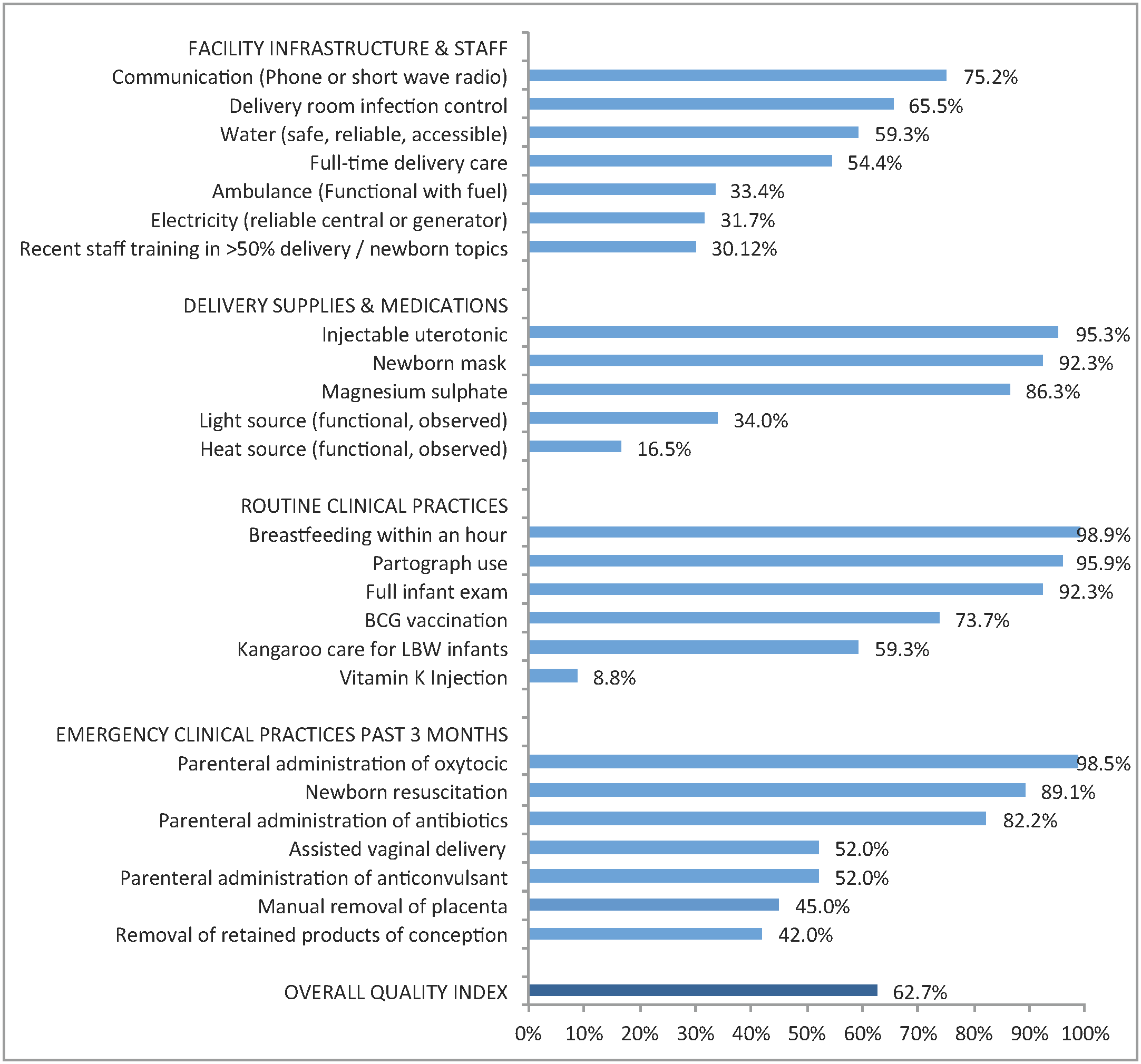 Performance on delivery facility quality index: percentage of facilities with key resources and services (<i>n</i> = 467).